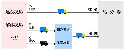 産業廃棄物収集運搬の流れです